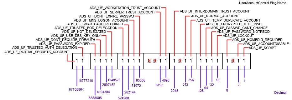 useraccountcontrol-bits